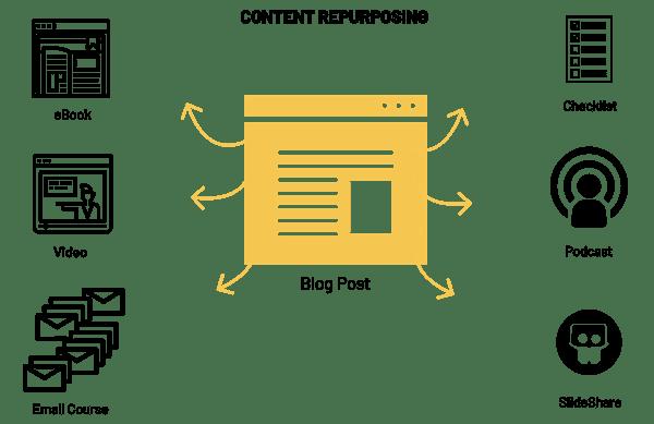 B2B Content Repurposing