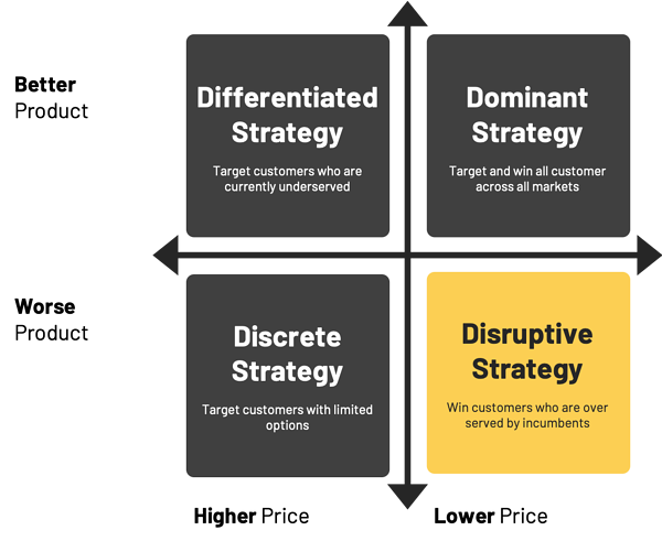 Disruptive Growth Strategy