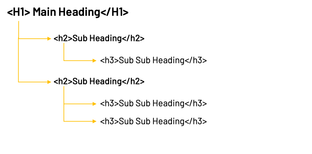 H1,H2 Structure