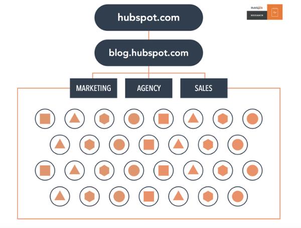 HubSpot Pillar Page