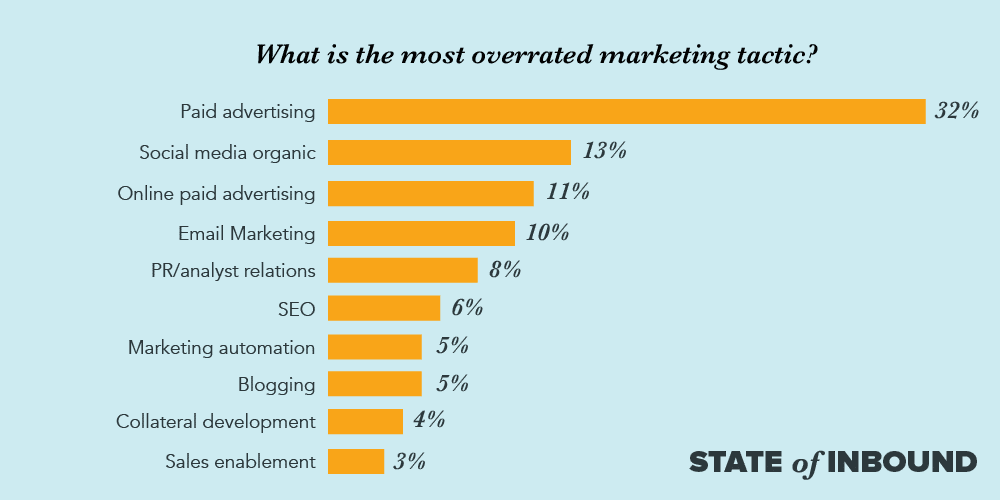 B2B Lead Generation Overrated Marketing Tactics