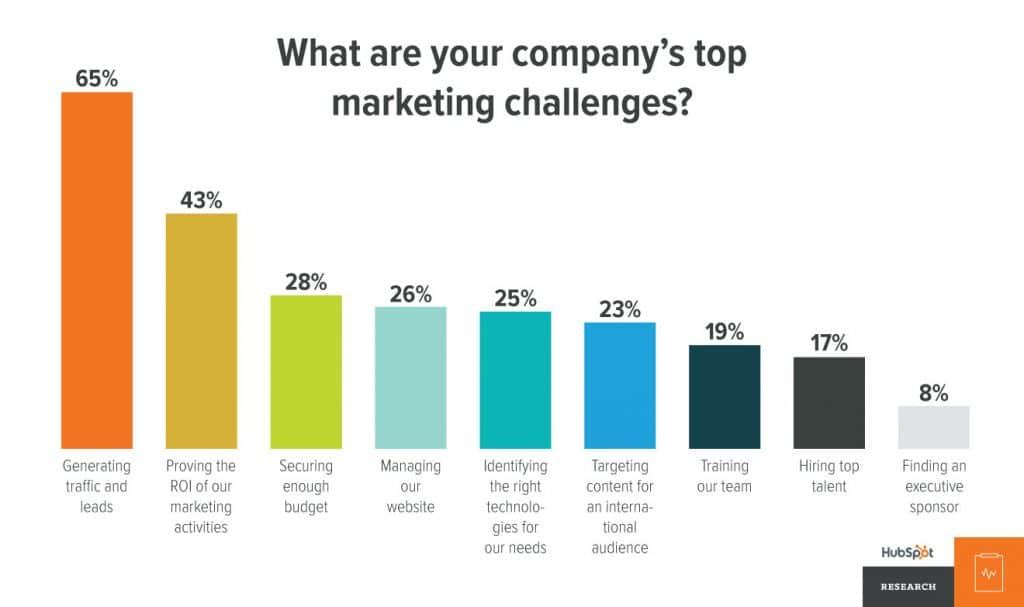 What are your companies top marketing challenges?